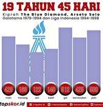 KIsah Arseto FC, Penguasa Jakarta yang Mati Karena Reformasi