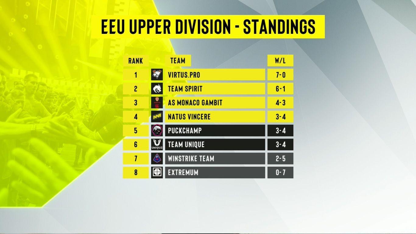 Klasemen akhir divisi atas DPC Eropa Timur 2021 season 2.