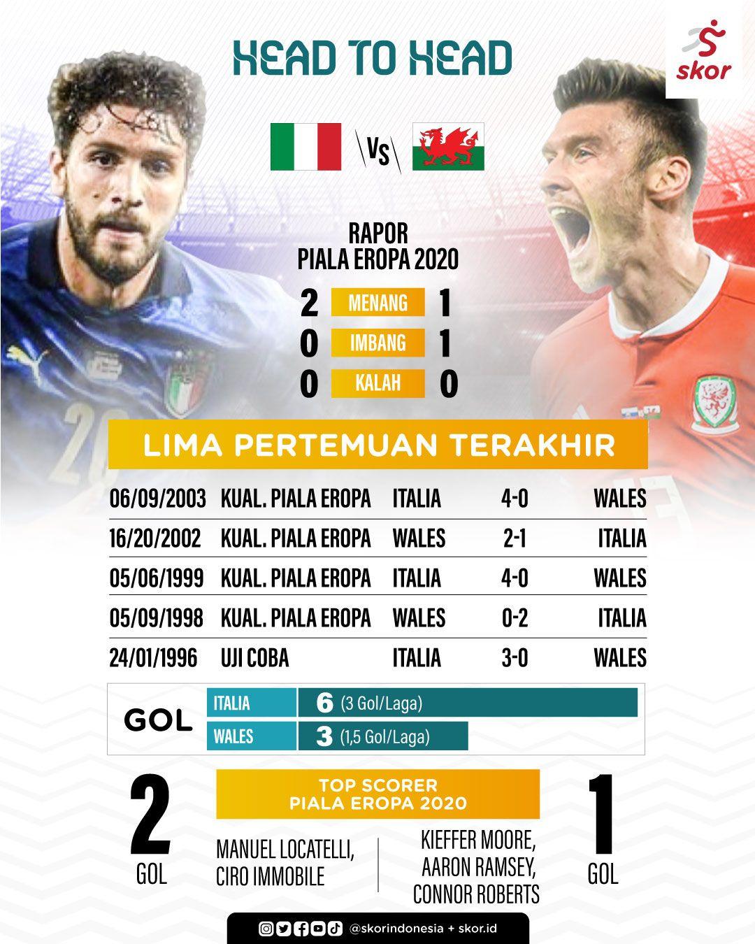 Head to Head Italia vs Wales