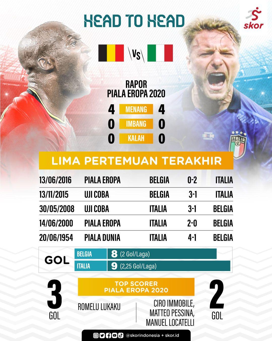 Head to Head Belgia vs Italia