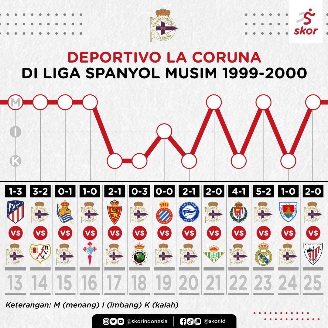 (2) Deportivo La Coruna di Liga Spanyol musim 1999-2000