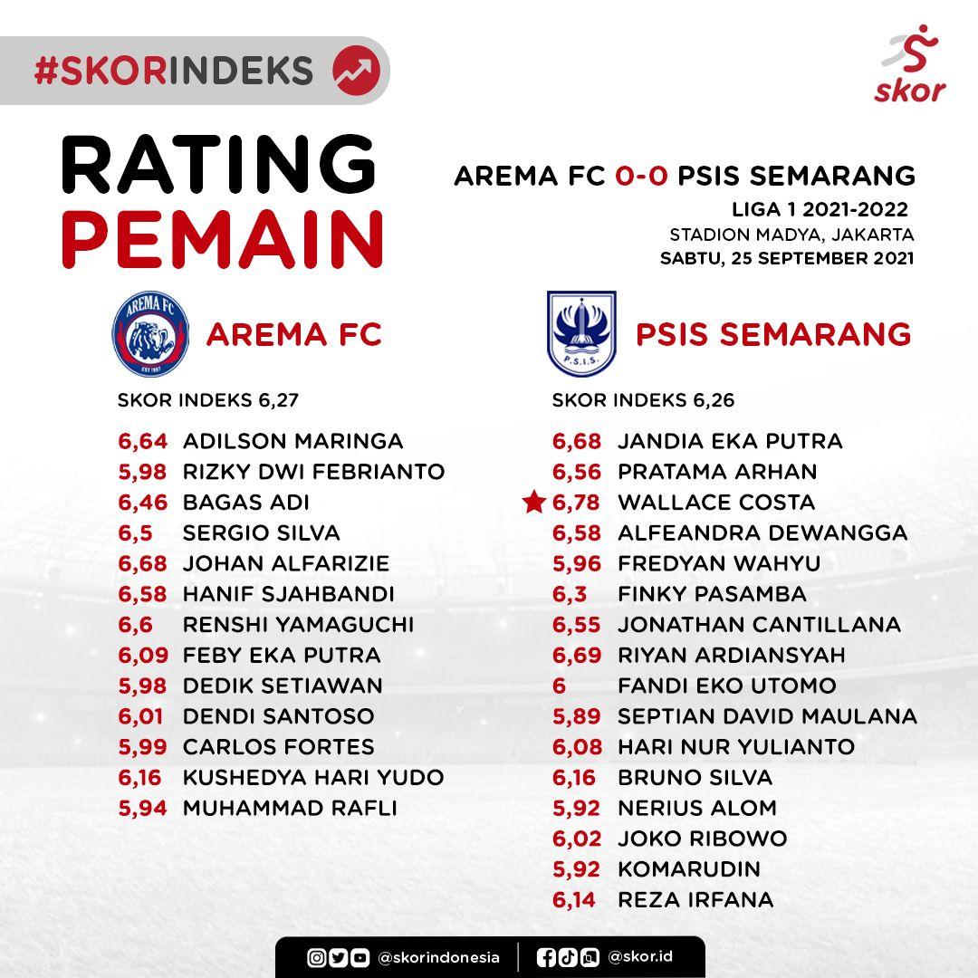 Rating Pemain Arema FC vs PSIS Semarang