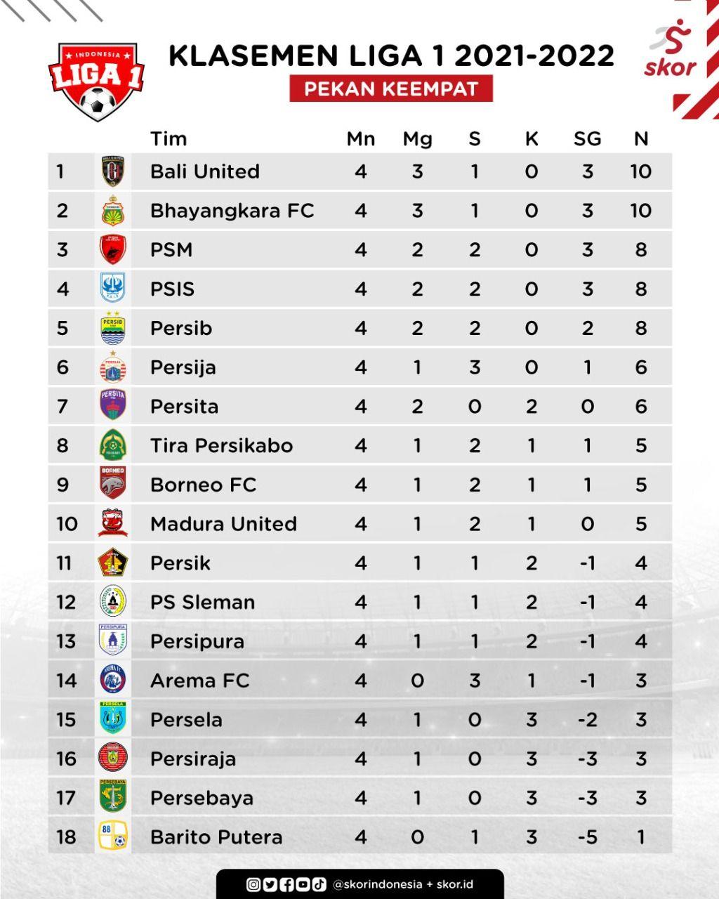Update klasemen Liga 1 2021-2022 setelah pekan keempat.
