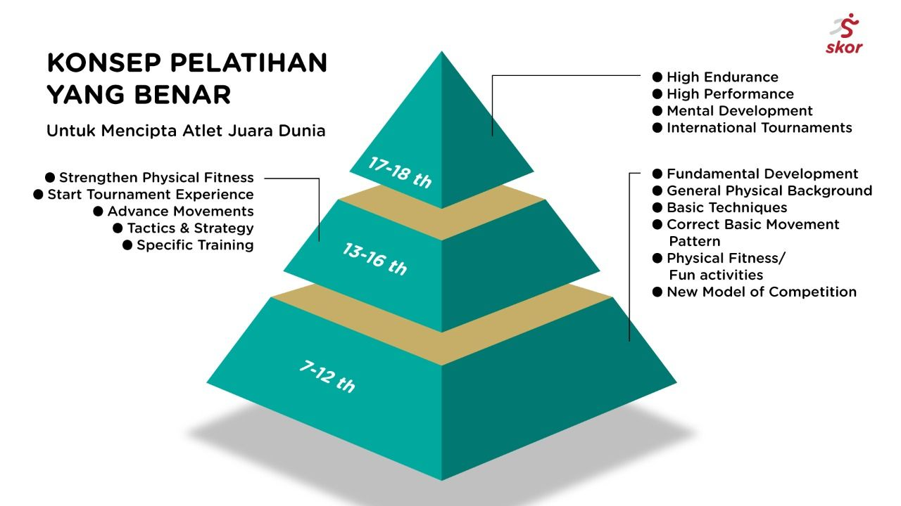 Piramida konsep pelatihan bulu tangkis yang benar.