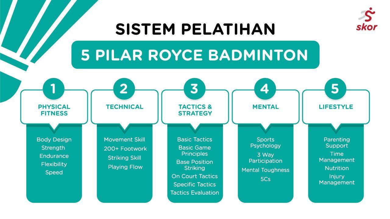 Sistem pelatihan 5 pilar Royce Badminton.