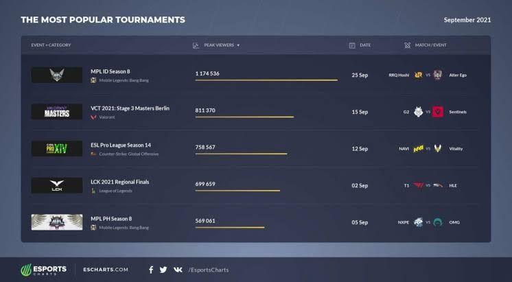 Esports Charts MPL ID Season 8