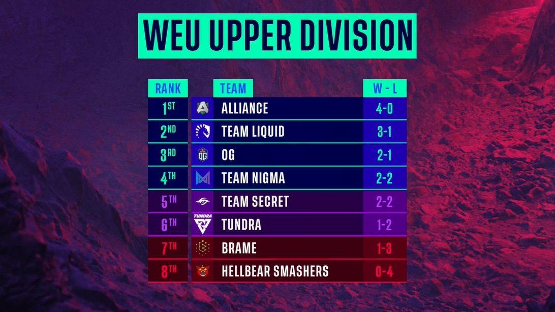 Klasemen divisi atas DPC Eropa Barat 2021 season 2 usai pekan ketiga.